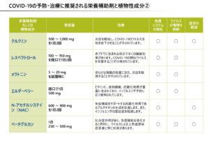 COVID-19の予防・治療に推奨される栄養補助剤と植物成分②