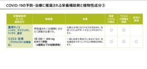 COVID-19の予防・治療に推奨される栄養補助剤と植物成分③